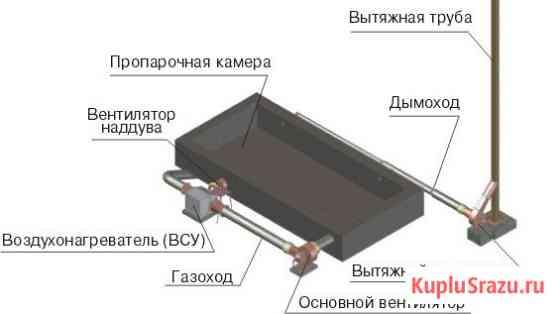 Оборудование для технологий термовлажностной обработки ЖБИ Уфа