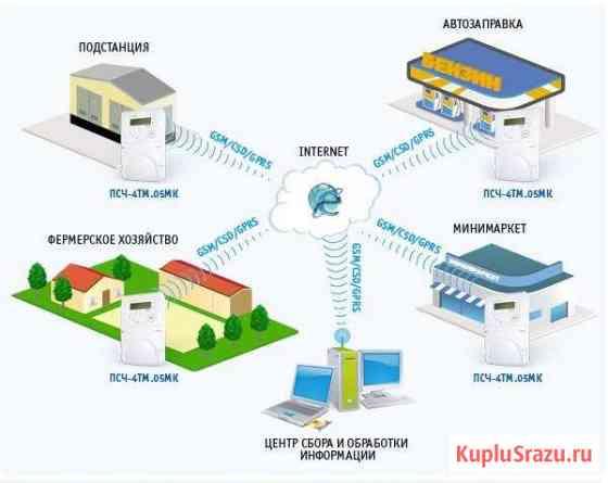 Сбор показаний электро, воды, газа, тепла. аскуэ Севастополь