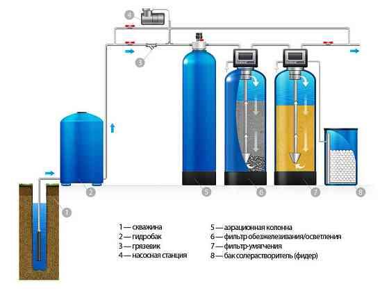 Оборудование очистки воды для квартир, домов и дач. Подбор! Доставка ТК по РФ Пенза